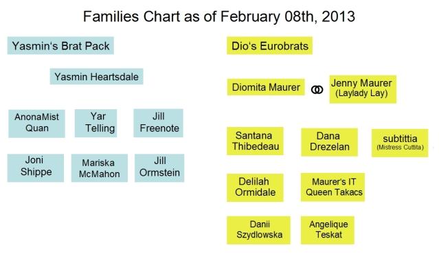 Brats_Familie_Chart_20130208